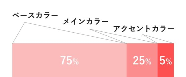 ベースカラー75%,メインカラー25%,アクセントカラー5%